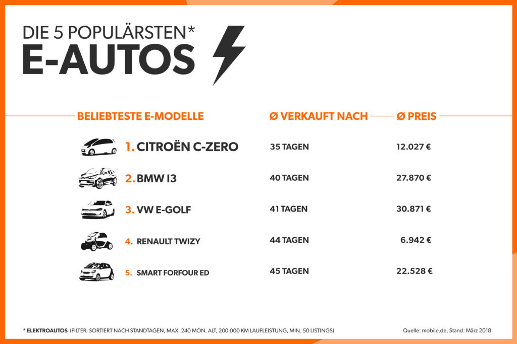 Die beliebtesten Elektroautos