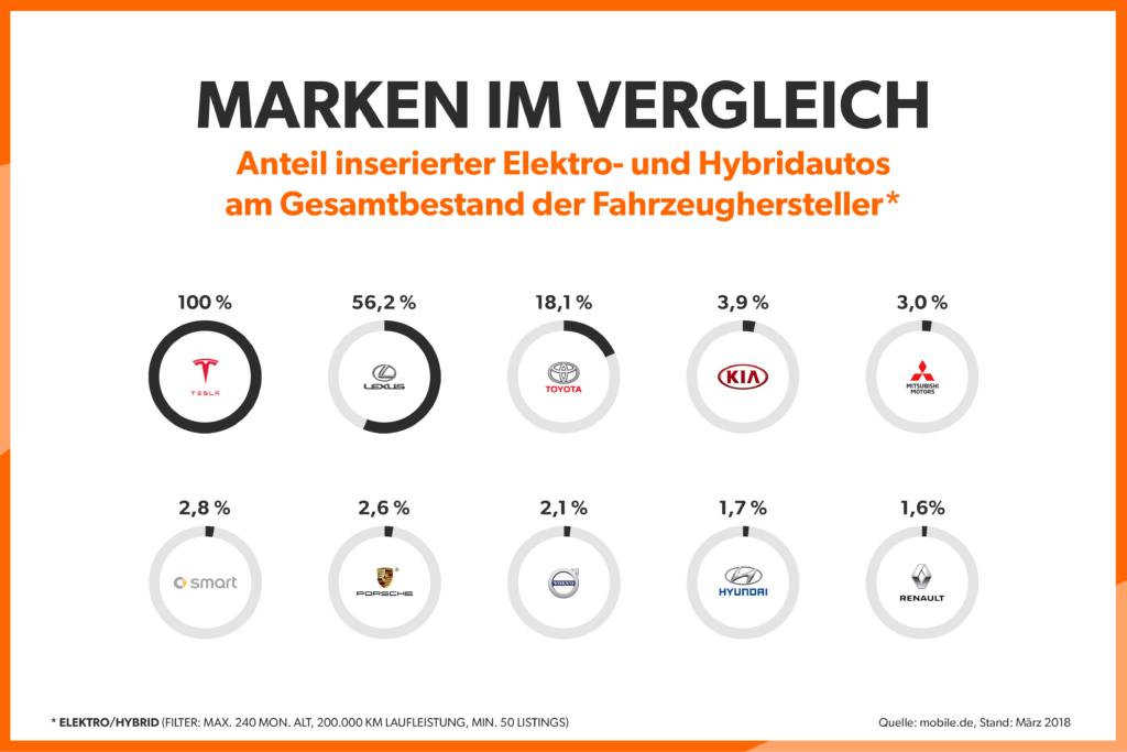 Anteil der Elektro- und Hybridautos am Gesamtbestand der Fahrzeughersteller